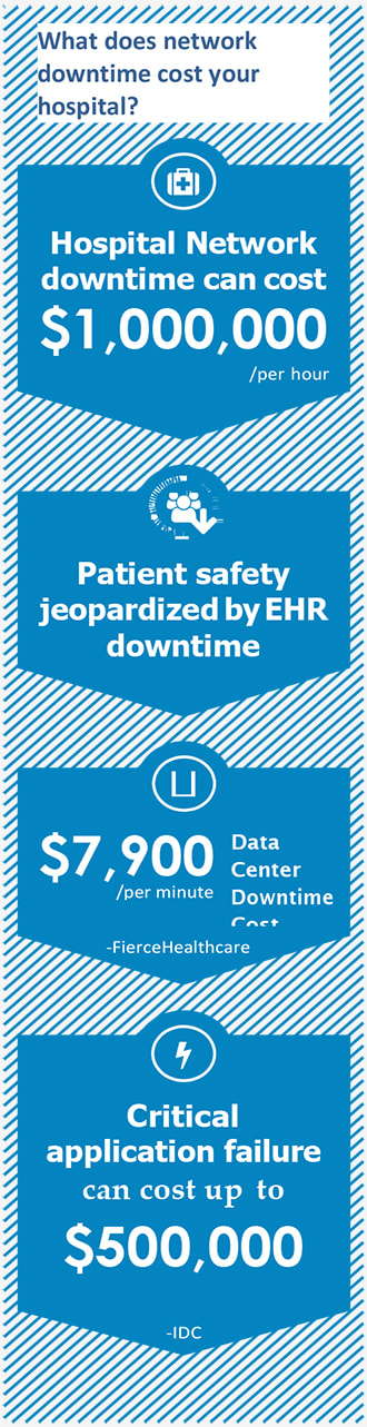 What does network downtime cost your hospital?
